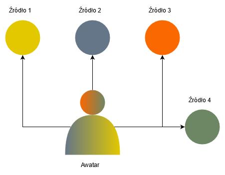 Ewolucja Awatara na medium społecznościowym
